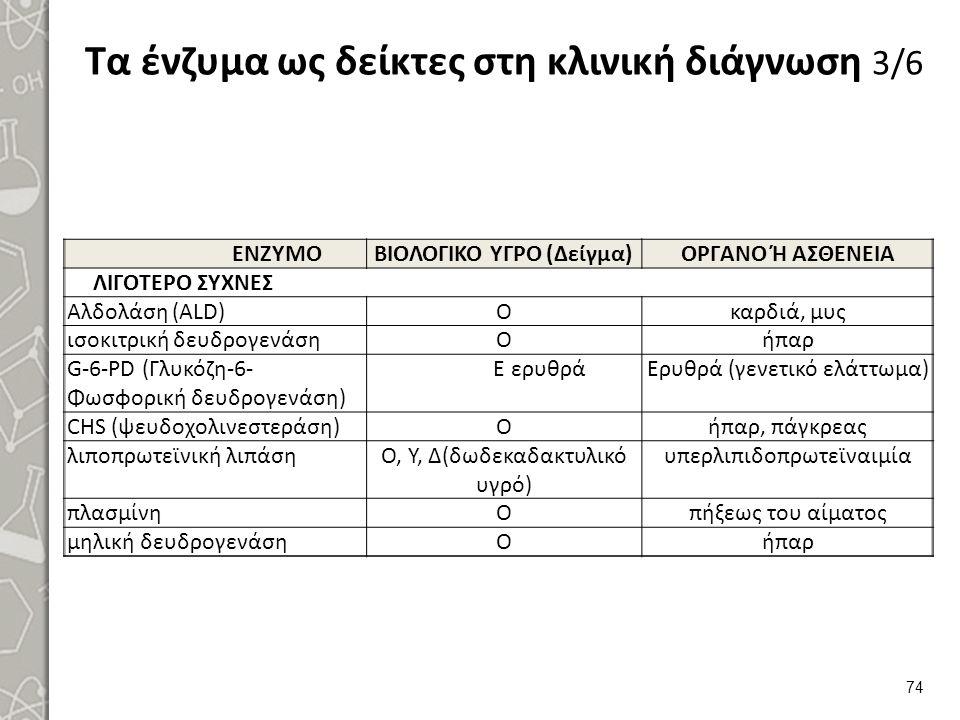 Τα ένζυμα ως δείκτες στη κλινική διάγνωση 3/6 ΕΝΖΥΜΟΒΙΟΛΟΓΙΚΟ ΥΓΡΟ (Δείγμα)ΟΡΓΑΝΟ Ή ΑΣΘΕΝΕΙΑ ΛΙΓΟΤΕΡΟ ΣΥΧΝΕΣ Αλδολάση (ALD)Οκαρδιά, μυς ισοκιτρική δευ