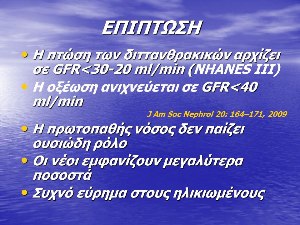 ΕΠΙΠΤΩΣΗ Η πτώση των διττανθρακικών αρχίζει σε GFR<30-20 ml/min ( Η πτώση των διττανθρακικών αρχίζει σε GFR<30-20 ml/min (NHANES III) GFR<40 ml/min Η