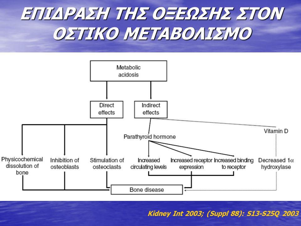 ΕΠΙΔΡΑΣΗ ΤΗΣ ΟΞΕΩΣΗΣ ΣΤΟΝ ΟΣΤΙΚΟ ΜΕΤΑΒΟΛΙΣΜΟ Kidney Int 2003; (Suppl 88): S13-S25Q 2003
