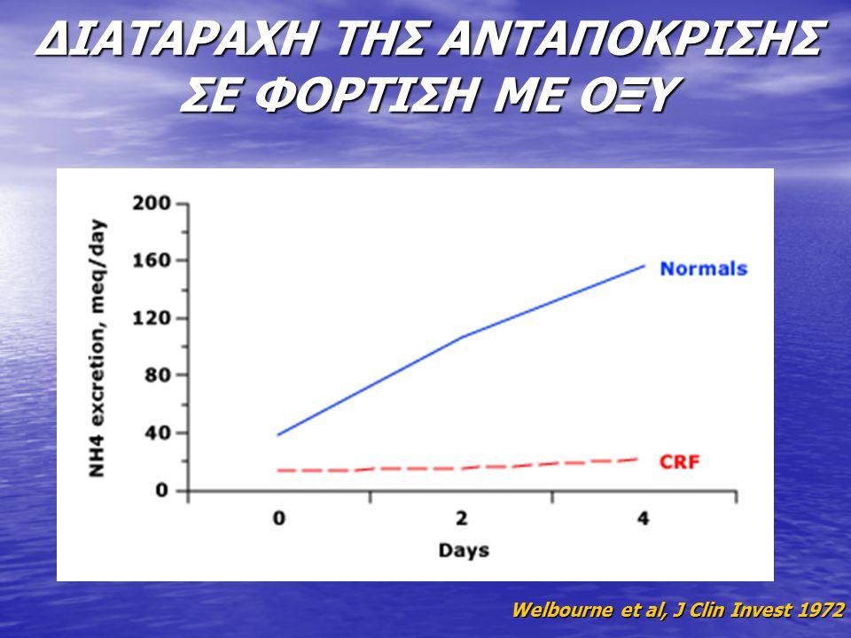 ΑΥΞΗΣΗ ΚΑΤΑΒΟΛΙΣΜΟΥ ΠΡΩΤΕΪΝΩΝ Α) Διέγερση του συστήματος proteasome / ubiquitin, που οδηγεί σε διάσπαση των πρωτεϊνών σε μικρά πεπτίδια και αμινοξέα Α) Διέγερση του συστήματος proteasome / ubiquitin, που οδηγεί σε διάσπαση των πρωτεϊνών σε μικρά πεπτίδια και αμινοξέα Β) Ενεργοποίηση του ενζύμου BCKAD (branched – chain alpha – keto acid dehydrogenase), το οποίο προάγει τον καταβολισμό των αμινοξέων, ιδιαίτερα των αμινοξέων πλάγιας αλύσου (βαλίνη, λευκίνη και ισολευκίνη) Β) Ενεργοποίηση του ενζύμου BCKAD (branched – chain alpha – keto acid dehydrogenase), το οποίο προάγει τον καταβολισμό των αμινοξέων, ιδιαίτερα των αμινοξέων πλάγιας αλύσου (βαλίνη, λευκίνη και ισολευκίνη)