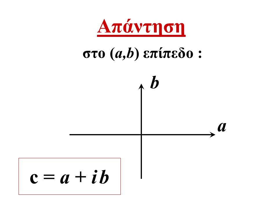 Απάντηση b a στο (a,b) επίπεδο : c = a + i b