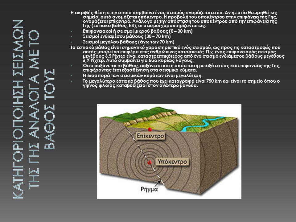Η ακριβής θέση στην οποία συμβαίνει ένας σεισμός ονομάζεται εστία.