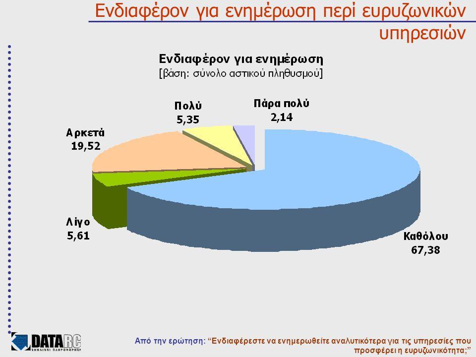 Ενδιαφέρον για ενημέρωση περί ευρυζωνικών υπηρεσιών Από την ερώτηση: Ενδιαφέρεστε να ενημερωθείτε αναλυτικότερα για τις υπηρεσίες που προσφέρει η ευρυζωνικότητα;