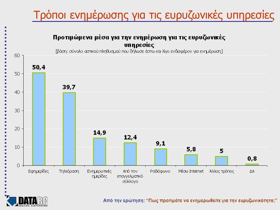 Τρόποι ενημέρωσης για τις ευρυζωνικές υπηρεσίες Από την ερώτηση: Πως προτιμάτε να ενημερωθείτε για την ευρυζωνικότητα;