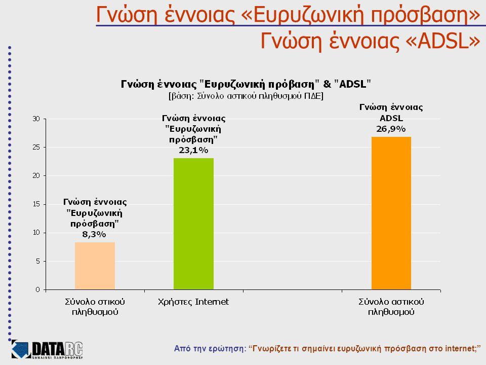 Γνώση έννοιας «Ευρυζωνική πρόσβαση» Γνώση έννοιας «ADSL» Από την ερώτηση: Γνωρίζετε τι σημαίνει ευρυζωνική πρόσβαση στο internet;