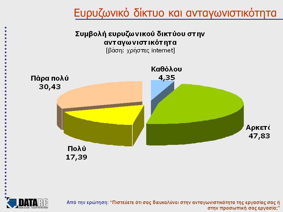 Ευρυζωνικό δίκτυο και ανταγωνιστικότητα Από την ερώτηση: Πιστεύετε ότι σας διευκολύνει στην ανταγωνιστικότητα της εργασίας σας ή στην προσωπική σας εργασία;