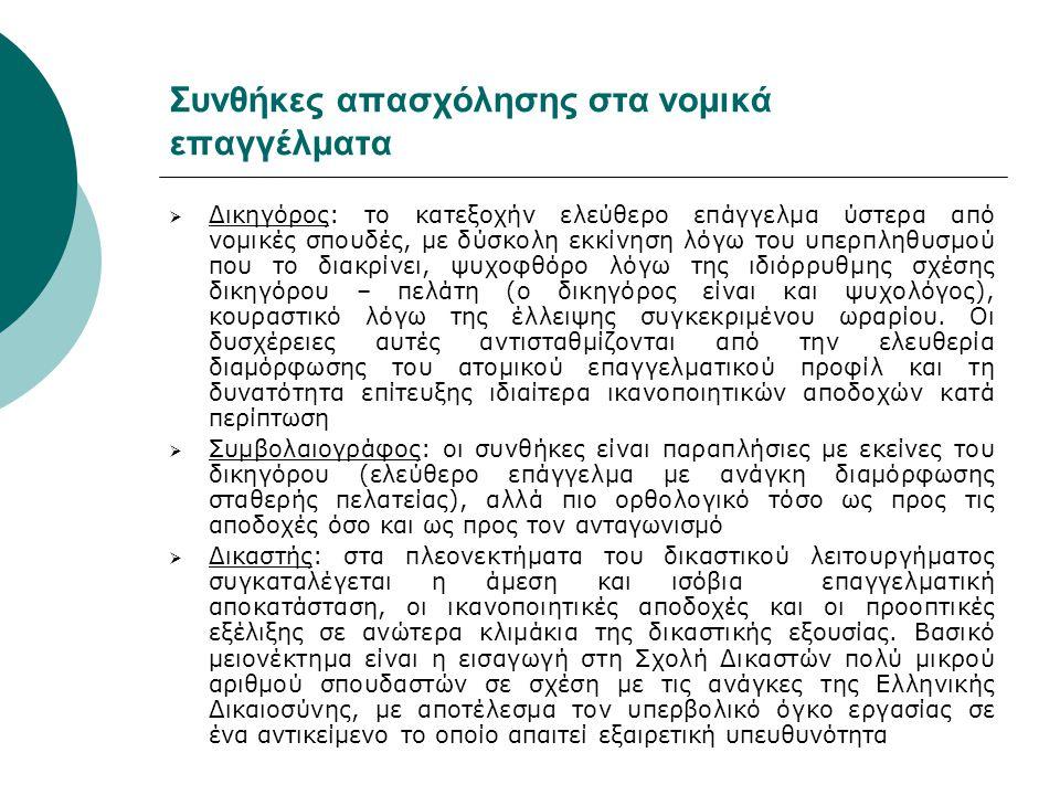 Προοπτικές επαγγελματικής εξέλιξης των πτυχιούχων (Β΄)  Εξωνομικά Επαγγέλματα: Πέρα από τα τρία νομικά με τη στενή έννοια του όρου επαγγέλματα, ο πτυχιούχος Νομικής έχει και άλλες ενδιαφέρουσες επαγγελματικές προοπτικές όπως, ενδεικτικά: Εθνική Σχολή Δημόσιας Διοίκησης (www.ekdd.gr): ύστερα από εισαγωγικό διαγωνισμό, πολλά από τα μαθήματα του οποίου είναι νομικού περιεχομένου.