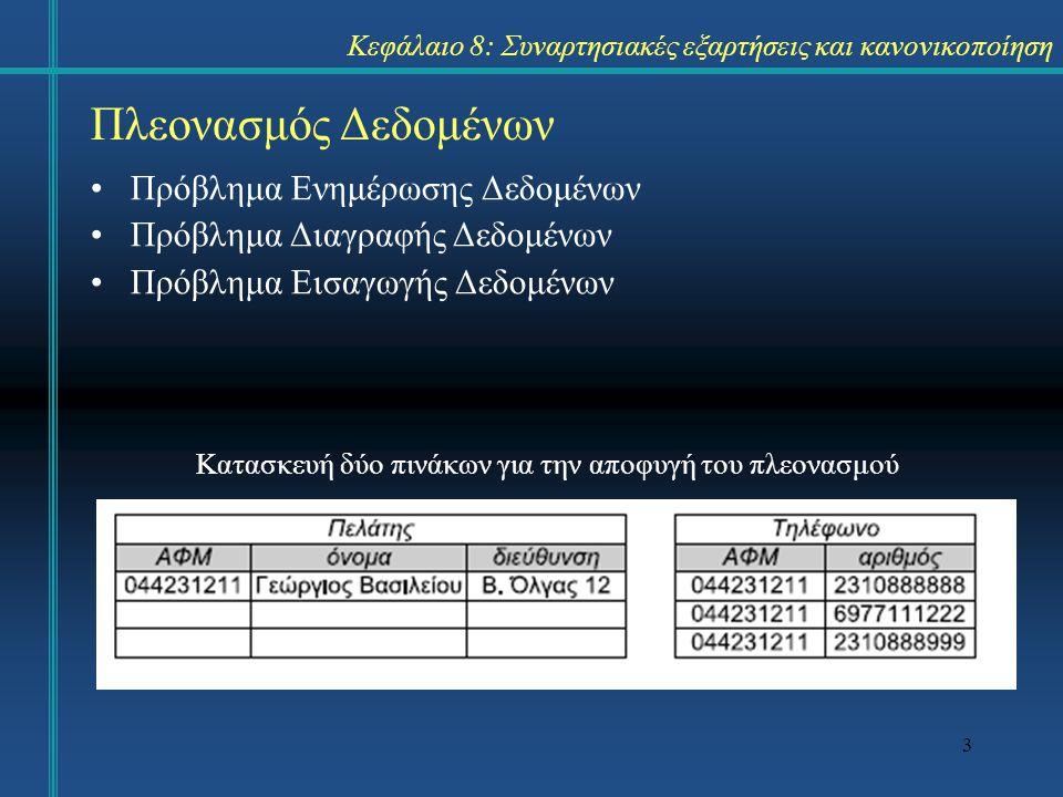 3 Πλεονασμός Δεδομένων Πρόβλημα Ενημέρωσης Δεδομένων Πρόβλημα Διαγραφής Δεδομένων Πρόβλημα Εισαγωγής Δεδομένων Κατασκευή δύο πινάκων για την αποφυγή τ