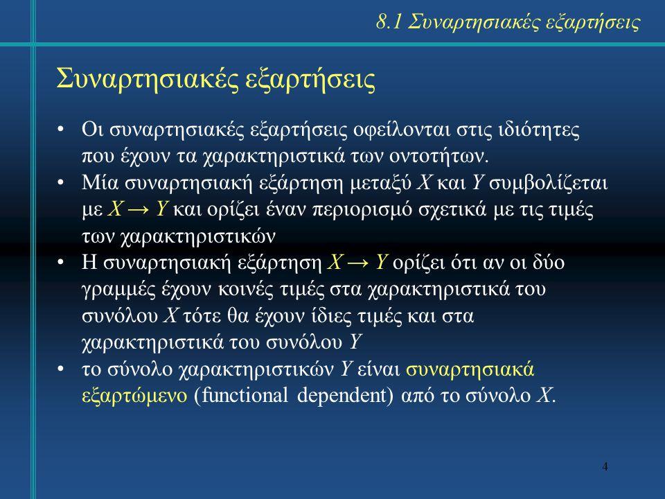 4 Συναρτησιακές εξαρτήσεις Οι συναρτησιακές εξαρτήσεις οφείλονται στις ιδιότητες που έχουν τα χαρακτηριστικά των οντοτήτων. Μία συναρτησιακή εξάρτηση