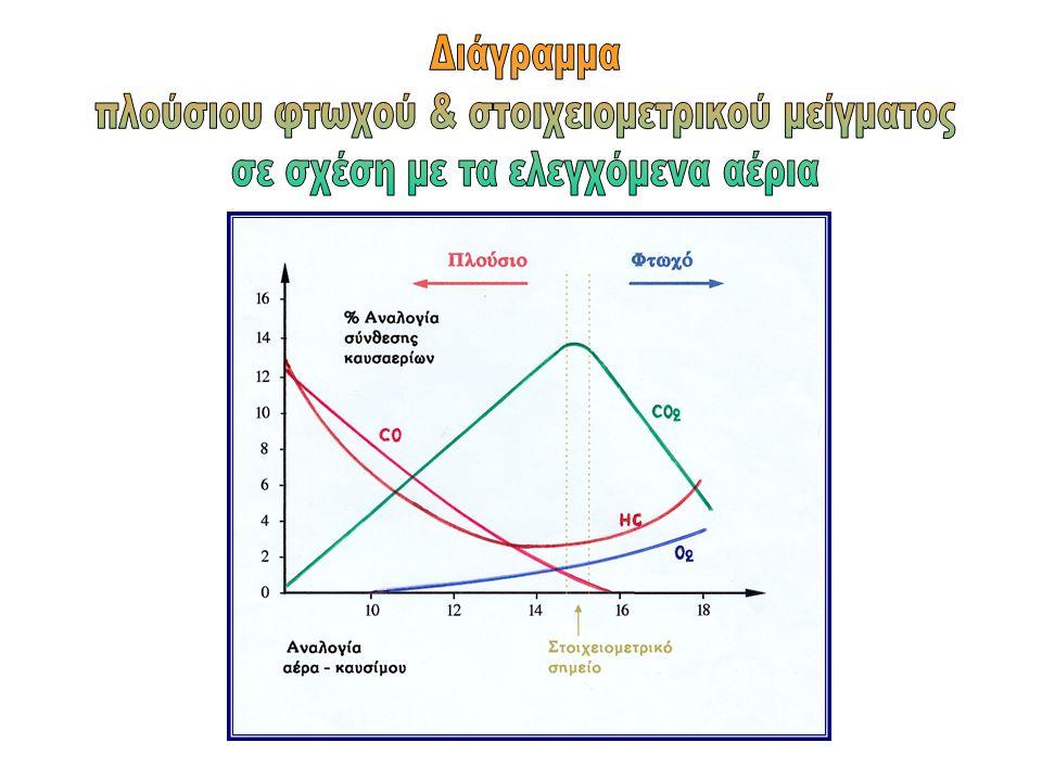 λ=1:Στοιχειομετρικό μείγμα Φτωχό σε καύσιμο μείγμα λ>1: λ<1:Πλούσιο σε καύσιμο μείγμα