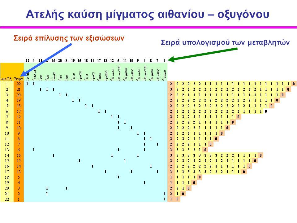 Σειρά επίλυσης των εξισώσεων Σειρά υπολογισμού των μεταβλητών