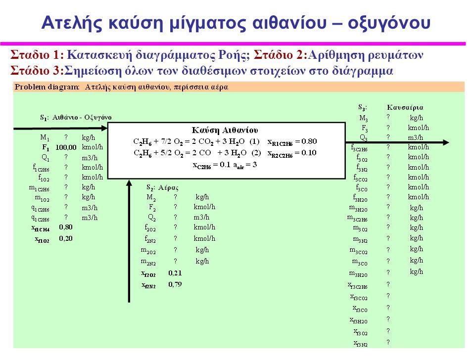 Σταδιο 1: Κατασκευή διαγράμματος Ροής; Στάδιο 2:Αρίθμηση ρευμάτων Στάδιο 3:Σημείωση όλων των διαθέσιμων στοιχείων στο διάγραμμα Ατελής καύση μίγματος αιθανίου – οξυγόνου
