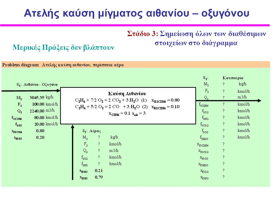 Στάδιο 3: Σημείωση όλων των διαθέσιμων στοιχείων στο διάγραμμα Mερικές Πράξεις δεν βλάπτουν Ατελής καύση μίγματος αιθανίου – οξυγόνου