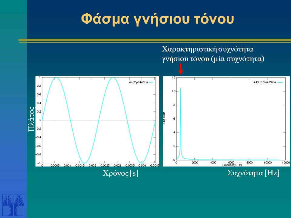 Φάσμα γνήσιου τόνου Χρόνος [s] Χαρακτηριστική συχνότητα γνήσιου τόνου (μία συχνότητα) Πλάτος Συχνότητα [Hz]