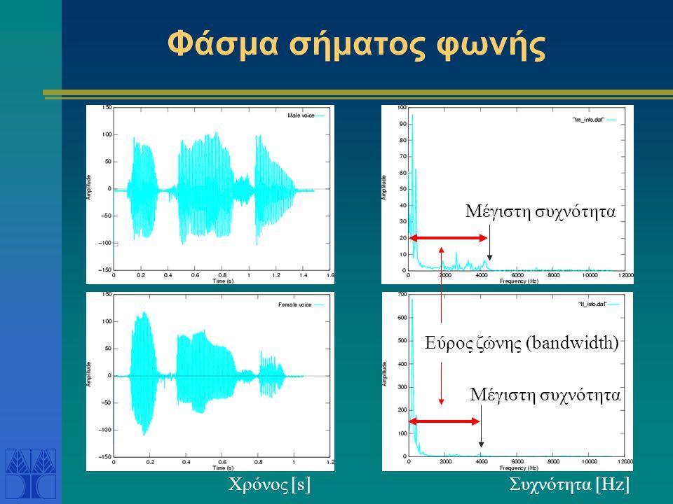Φάσμα σήματος φωνής Μέγιστη συχνότητα Εύρος ζώνης (bandwidth) Χρόνος [s]Συχνότητα [Hz]