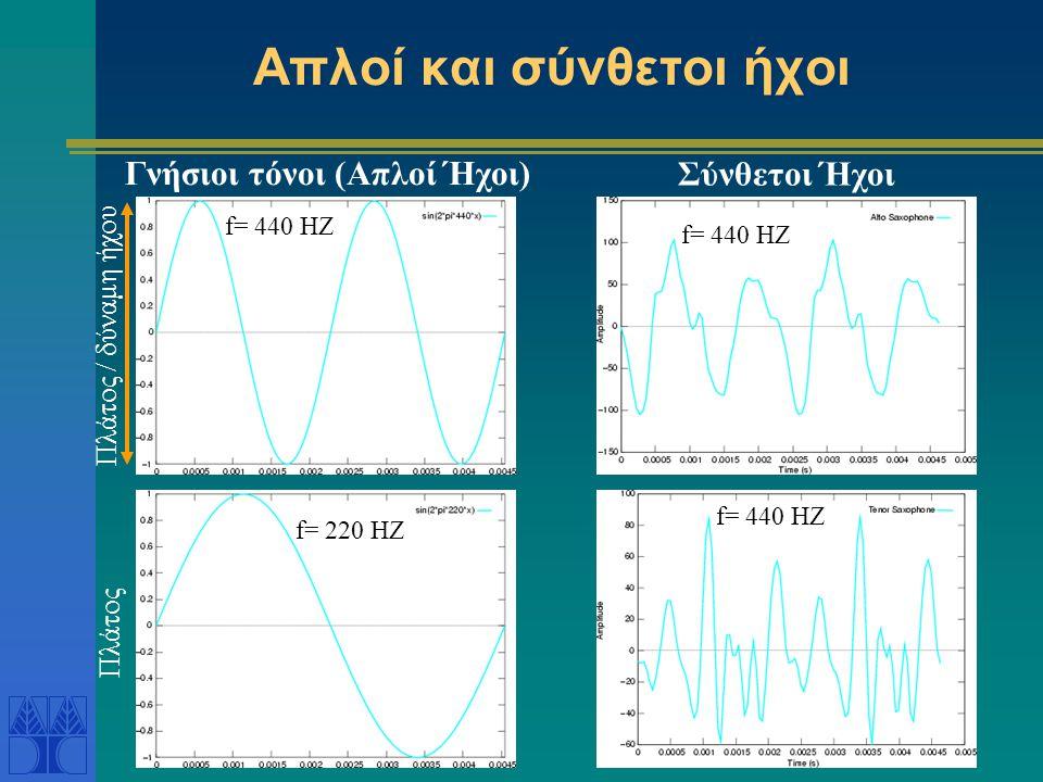 Απλοί και σύνθετοι ήχοι Γνήσιοι τόνοι (Απλοί Ήχοι) f= 220 HZ f= 440 HZ Σύνθετοι Ήχοι Πλάτος Πλάτος / δύναμη ήχου