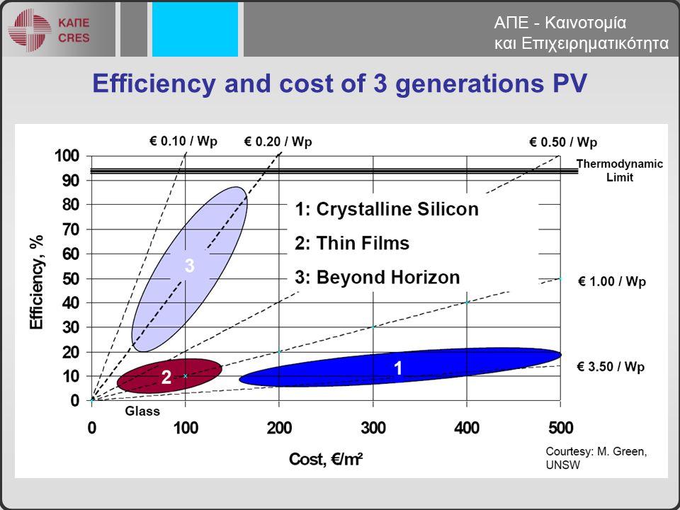 Έτος 1980 1995 2009 2020 2030 Μακροπρό -θεσμη Προοπτική Τυπικό κόστος εγκατάστασης (Euro/Wp) > 30 10 3 - 4.5 1.5 -2.3 < 1 0.5 Τυπικό κόστος παραγωγής θεωρώντας 1300 kWh/kWp·year (Euro/kWh) > 2 0.7 0.20 – 0.30 0.10 – 0.15 < 0.07 0.03 Απόδοση επίπεδων συλλεκτών (max) 8%12%20%23%25%40% Απόδοση συγκεντρωτικών συλλεκτών (max) (~10%) 20%30%35%40%60% Energy Payback period > 10 > 5 < 2 < 1 0.5 0.25 Ορόσημα για τεχνολογία Φ/Β ΑΠΕ - Καινοτομία και Επιχειρηματικότητα
