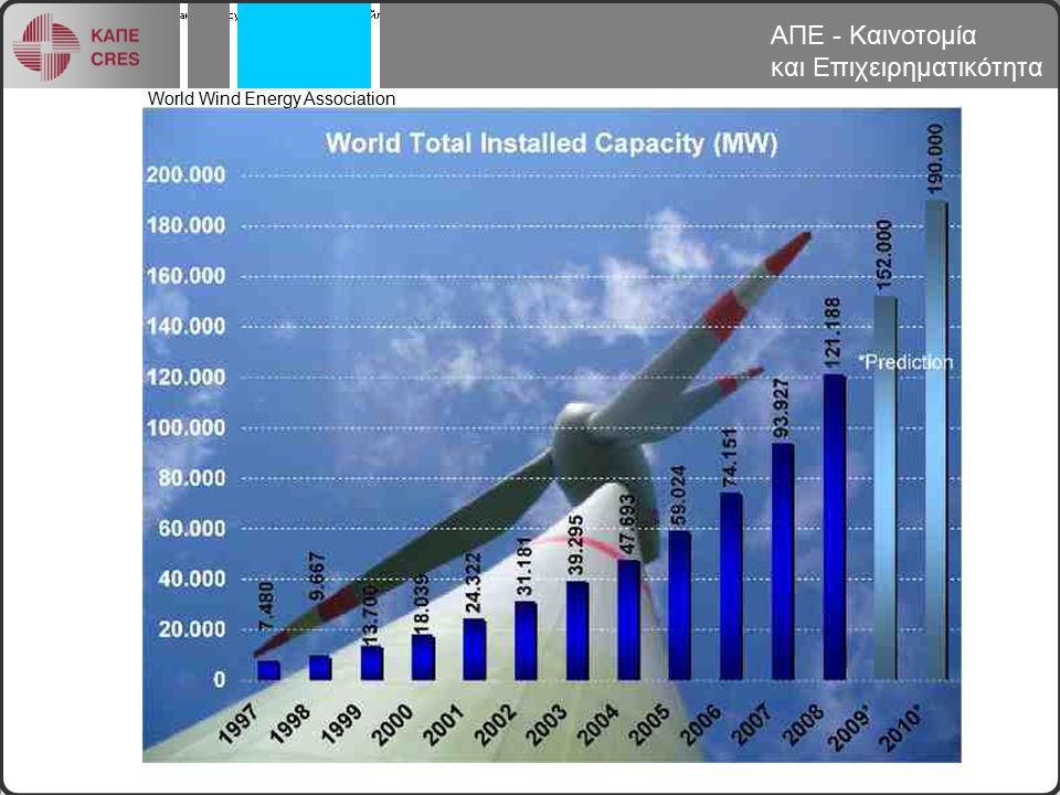 Τεχνολογικές εξελίξεις για τις Α/Γ Αύξηση μεγέθους και δυναμικότητας μέχρι τα 10+ MW (180 m διάμετρος) προκειμένου να γίνουν βιώσιμα τα μεγάλα υπεράκτια πάρκα Βελτίωση αξιοπιστίας Improvement of reliability στις μεθόδους σχεδιασμού, κατασκευής (εξάλειψη αβεβαιοτήτων με περαιτέρω αυτοματοποίηση και νέα υλικά) και συντήρησης (διαγνωστικά εργαλεία, παρακολούθηση καιρού κλπ) Προσαρμογή στις θαλάσσιες συνθήκες, μεγαλύτερα βάθη, επιπλέουσες Α/Γ ΑΠΕ - Καινοτομία και Επιχειρηματικότητα