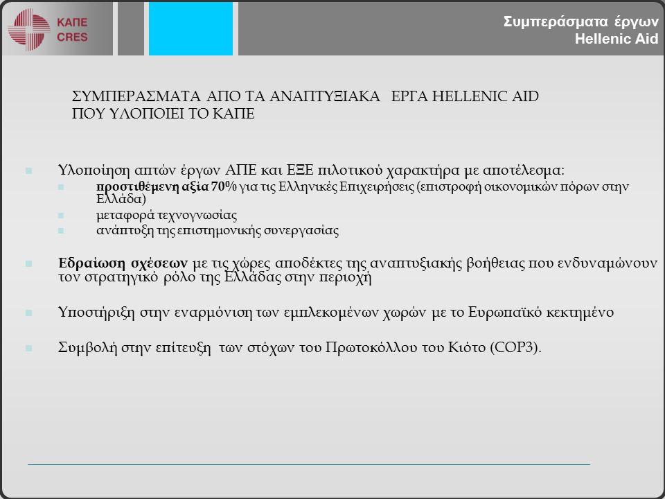 ΣΥΜΠΕΡΑΣΜΑΤΑ ΑΠΟ ΤΑ ΑΝΑΠΤΥΞΙΑΚΑ ΕΡΓΑ HELLENIC AID ΠΟΥ ΥΛΟΠΟΙΕΙ ΤΟ ΚΑΠΕ Υλοποίηση απτών έργων ΑΠΕ και ΕΞΕ πιλοτικού χαρακτήρα με αποτέλεσμα: προστιθέμενη αξία 70% για τις Ελληνικές Επιχειρήσεις (επιστροφή οικονομικών πόρων στην Ελλάδα) μεταφορά τεχνογνωσίας ανάπτυξη της επιστημονικής συνεργασίας Εδραίωση σχέσεων με τις χώρες αποδέκτες της αναπτυξιακής βοήθειας που ενδυναμώνουν τον στρατηγικό ρόλο της Ελλάδας στην περιοχή Υποστήριξη στην εναρμόνιση των εμπλεκομένων χωρών με το Ευρωπαϊκό κεκτημένο Συμβολή στην επίτευξη των στόχων του Πρωτοκόλλου του Κιότο (COP3).