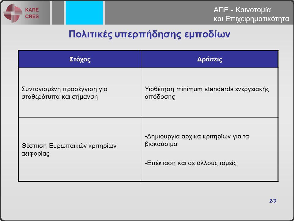 ΣτόχοςΔράσεις Συντονισμένη προσέγγιση για σταθερότυπα και σήμανση Υιοθέτηση minimum standards ενεργειακής απόδοσης Θέσπιση Ευρωπαϊκών κριτηρίων αειφορίας -Δημιουργία αρχικά κριτηρίων για τα βιοκαύσιμα -Επέκταση και σε άλλους τομείς 2/3 Πολιτικές υπερπήδησης εμποδίων ΑΠΕ - Καινοτομία και Επιχειρηματικότητα