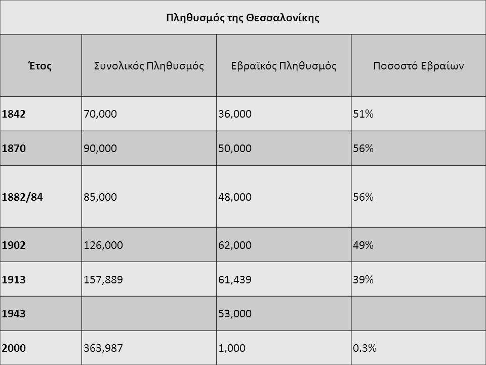 Πληθυσμός της Θεσσαλονίκης ΈτοςΣυνολικός ΠληθυσμόςΕβραϊκός ΠληθυσμόςΠοσοστό Εβραίων 184270,00036,00051% 187090,00050,00056% 1882/8485,00048,00056% 1902126,00062,00049% 1913157,88961,43939% 194353,000 2000363,9871,0000.3%