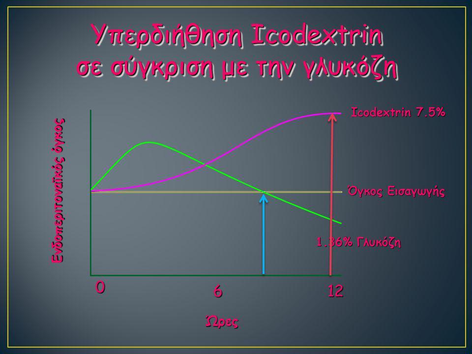 Υπερδιήθηση Icodextrin σε σύγκριση με την γλυκόζη Ενδοπεριτοναϊκός όγκος Icodextrin 7.5% Όγκος Εισαγωγής 1.36% Γλυκόζη Ώρες 0 612