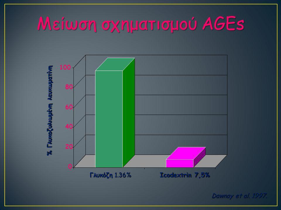 Μείωση σχηματισμού AGEs 0 20 40 60 80 100 Γλυκόζη 1.36% Icodextrin 7,5% % Γλυκοζυλιωμένη λευκωματίνη Dawnay et al.