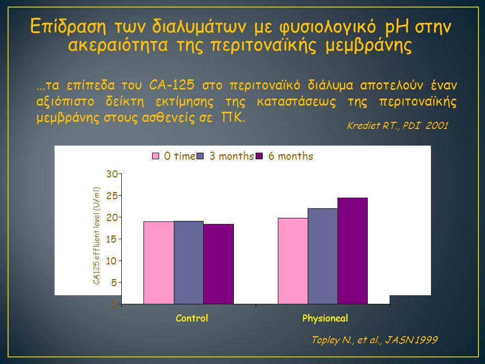Επίδραση των διαλυμάτων με φυσιολογικό pH στην ακεραιότητα της περιτοναϊκής μεμβράνης …τα επίπεδα του CA-125 στο περιτοναϊκό διάλυμα αποτελούν έναν αξιόπιστο δείκτη εκτίμησης της καταστάσεως της περιτοναϊκής μεμβράνης στους ασθενείς σε ΠΚ.