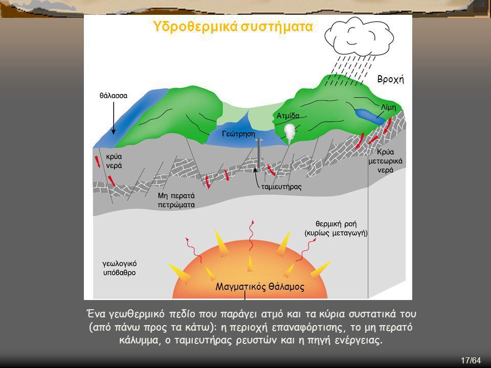 17/64 Ένα γεωθερμικό πεδίο που παράγει ατμό και τα κύρια συστατικά του (από πάνω προς τα κάτω): η περιοχή επαναφόρτισης, το μη περατό κάλυμμα, ο ταμιε