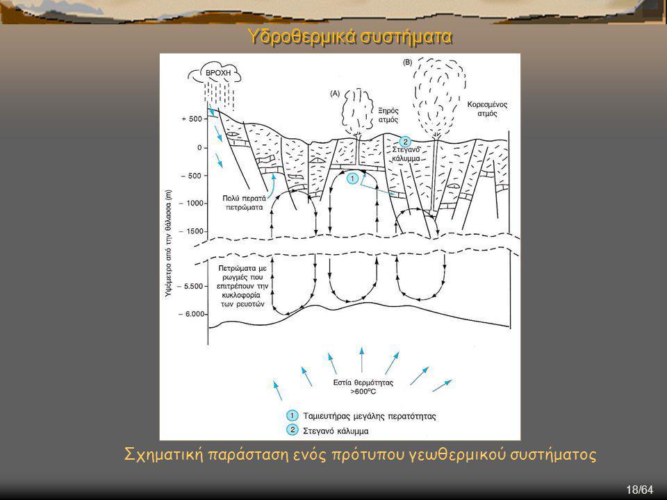 18/64 Υδροθερμικά συστήματα Σχηματική παράσταση ενός πρότυπου γεωθερμικού συστήματος