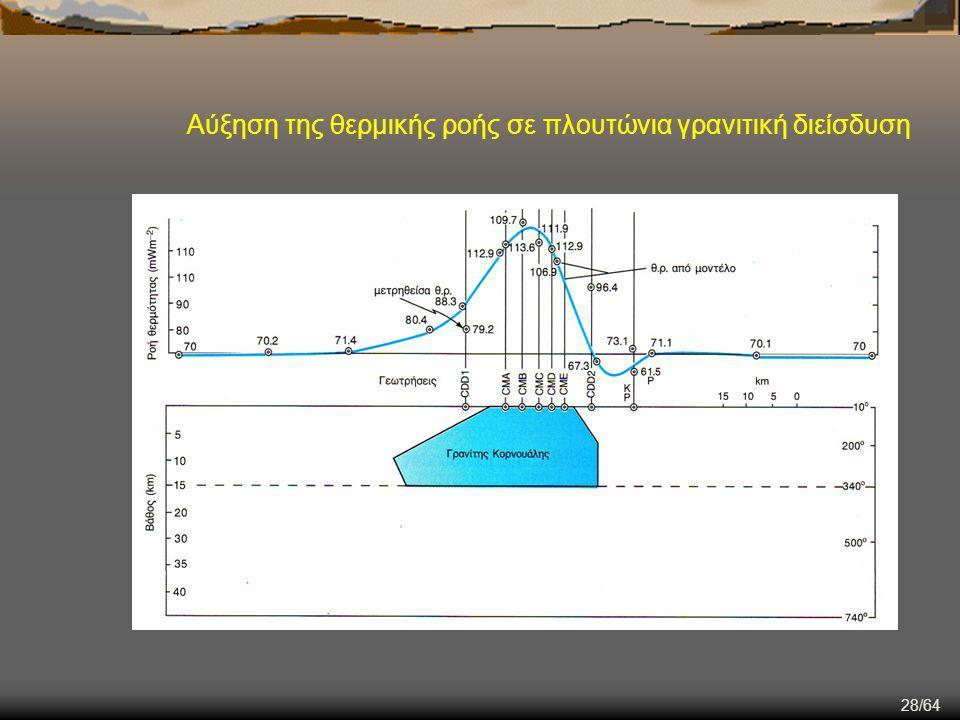 28/64 Αύξηση της θερμικής ροής σε πλουτώνια γρανιτική διείσδυση