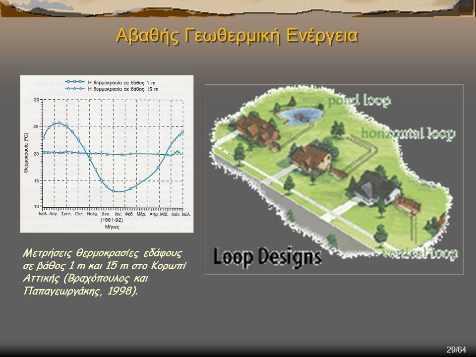 29/64 Αβαθής Γεωθερμική Ενέργεια Μετρήσεις θερμοκρασίες εδάφους σε βάθος 1 m και 15 m στο Κορωπί Αττικής (Βραχόπουλος και Παπαγεωργάκης, 1998).
