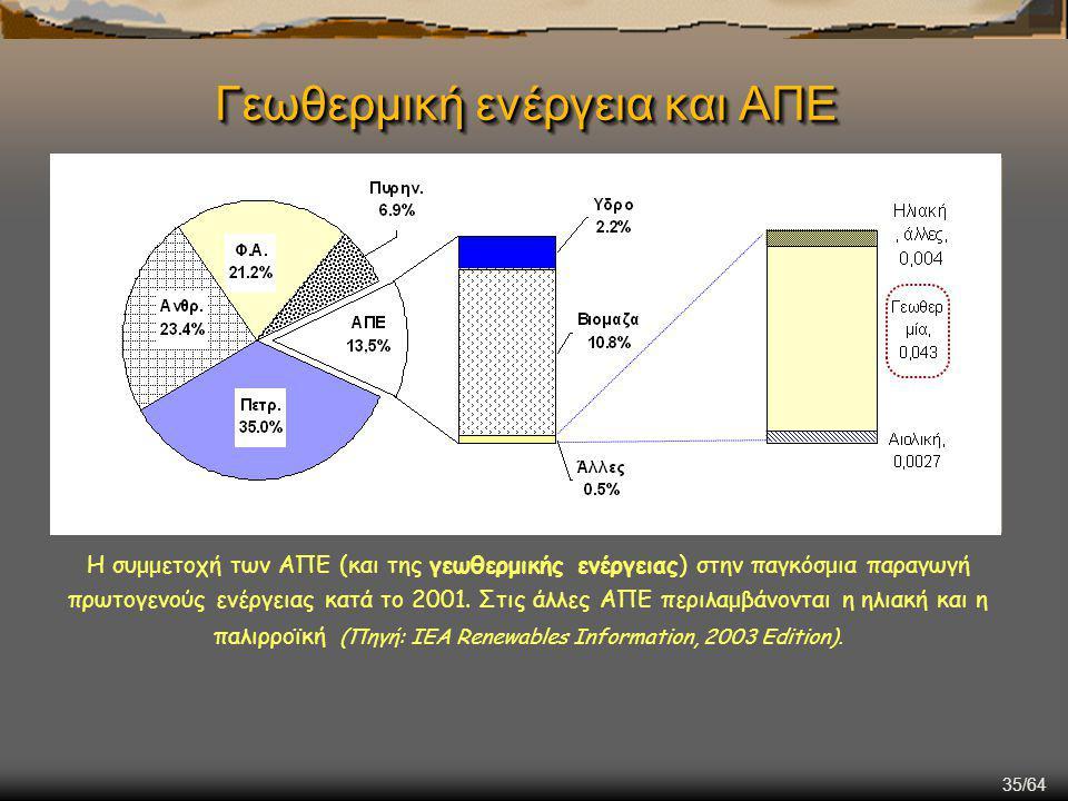35/64 Η συμμετοχή των ΑΠΕ (και της γεωθερμικής ενέργειας) στην παγκόσμια παραγωγή πρωτογενούς ενέργειας κατά το 2001. Στις άλλες ΑΠΕ περιλαμβάνονται η