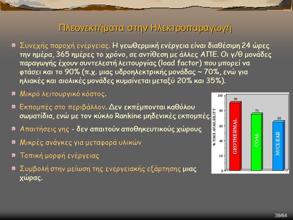 39/64 Πλεονεκτήματα στην Ηλεκτροπαραγωγή Συνεχής παροχή ενέργειας. Η γεωθερμική ενέργεια είναι διαθέσιμη 24 ώρες την ημέρα, 365 ημέρες το χρόνο, σε αν