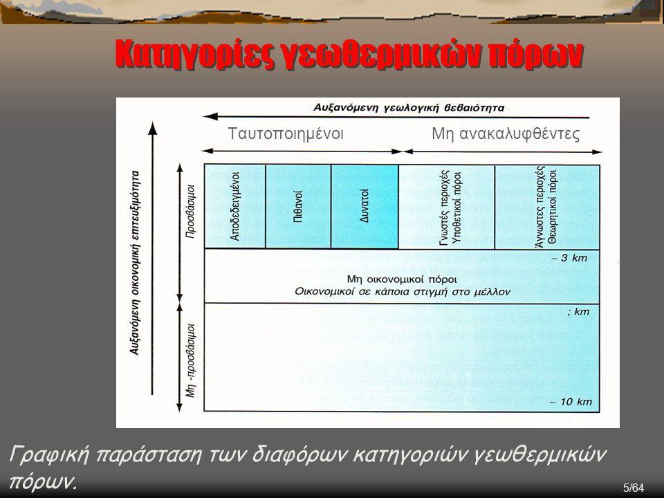 16/64 Μοντέλο πεδίων υψηλής ενθαλπίας  Εστία (μαγματική) σε μικρό σχετικά βάθος  Κατείσδυση του μετεωρικού νερού μέσω υδροπερατών πετρωμάτων  Θέρμανση λόγω της επαφής με τα θερμά πετρώματα  Άνοδος στην επιφάνεια (είναι ελαφρύτερα) και τη θέση τους καταλαμβάνουν ψυχρά ρευστά  Δημιουργείται ένα σύστημα κυκλοφορίας (ανανεώσιμο) που μεταφέρει θερμότητα από το βάθος στην επιφάνεια