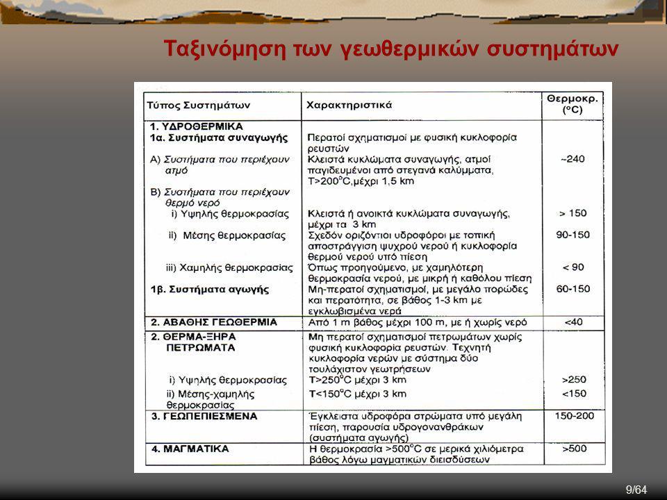 9/64 Ταξινόμηση των γεωθερμικών συστημάτων
