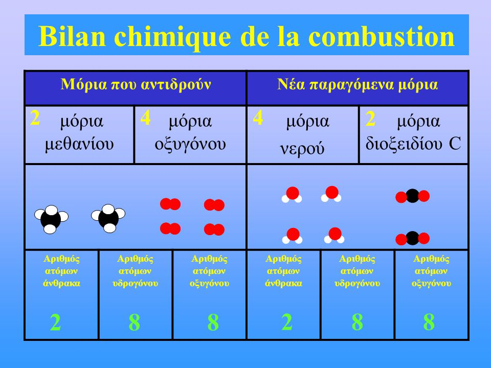288 288 Bilan chimique de la combustion Μόρια που αντιδρούνΝέα παραγόμενα μόρια μόρια μεθανίου μόρια οξυγόνου μόρια νερού μόρια διοξειδίου C Αριθμός ατόμων άνθρακα Αριθμός ατόμων υδρογόνου Αριθμός ατόμων οξυγόνου Αριθμός ατόμων άνθρακα Αριθμός ατόμων υδρογόνου Αριθμός ατόμων οξυγόνου 24 2 4