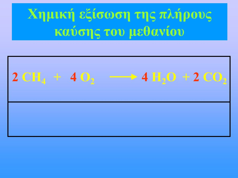 2 CH 4 4 O 2 + 4 H 2 O2 CO 2 + Χημική εξίσωση της πλήρους καύσης του μεθανίου