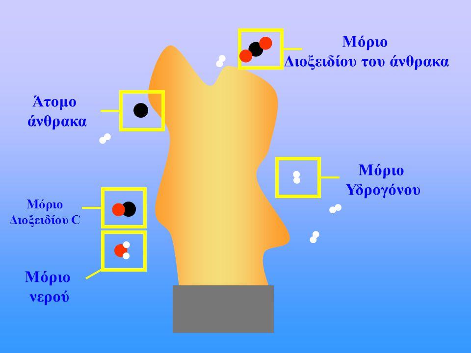 Μόριο Υδρογόνου Μόριο Διοξειδίου του άνθρακα Άτομο άνθρακα Μόριο Διοξειδίου C Μόριο νερού