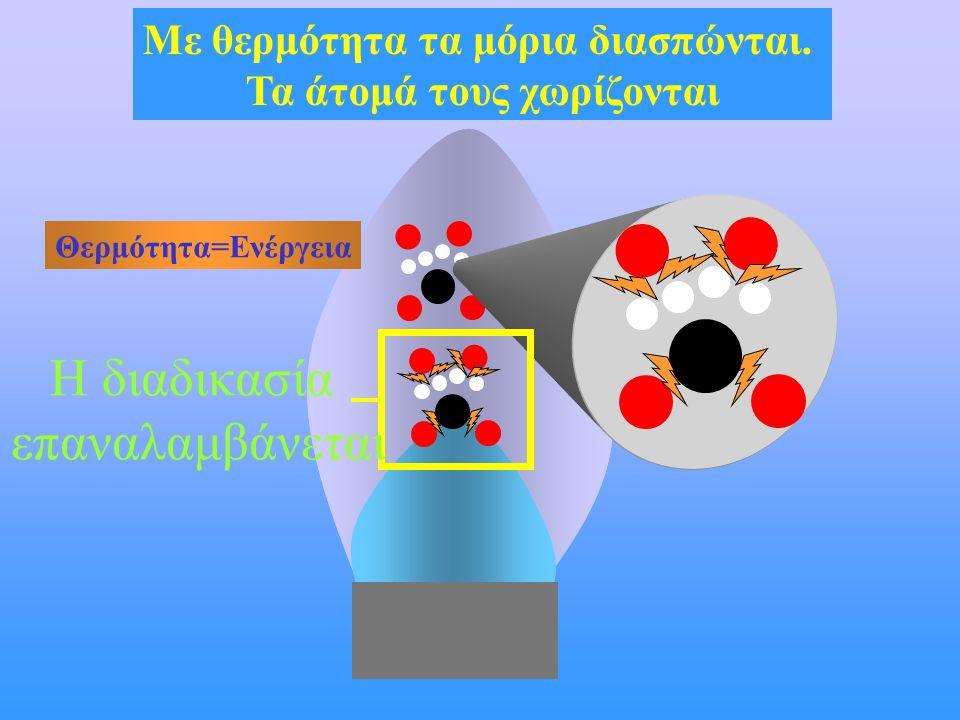Με θερμότητα τα μόρια διασπώνται. Τα άτομά τους χωρίζονται Θερμότητα=Ενέργεια Η διαδικασία επαναλαμβάνεται