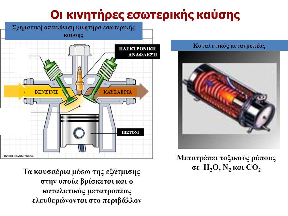 Οι κινητήρες εσωτερικής καύσης Μετατρέπει τοξικούς ρύπους σε Η 2 Ο, Ν 2 και CO 2 Σχηματική απεικόνιση κινητήρα εσωτερικής καύσης ΒΕΝΖΊΝΗΚΑΥΣΑΕΡΙΑ ΠΙΣΤ