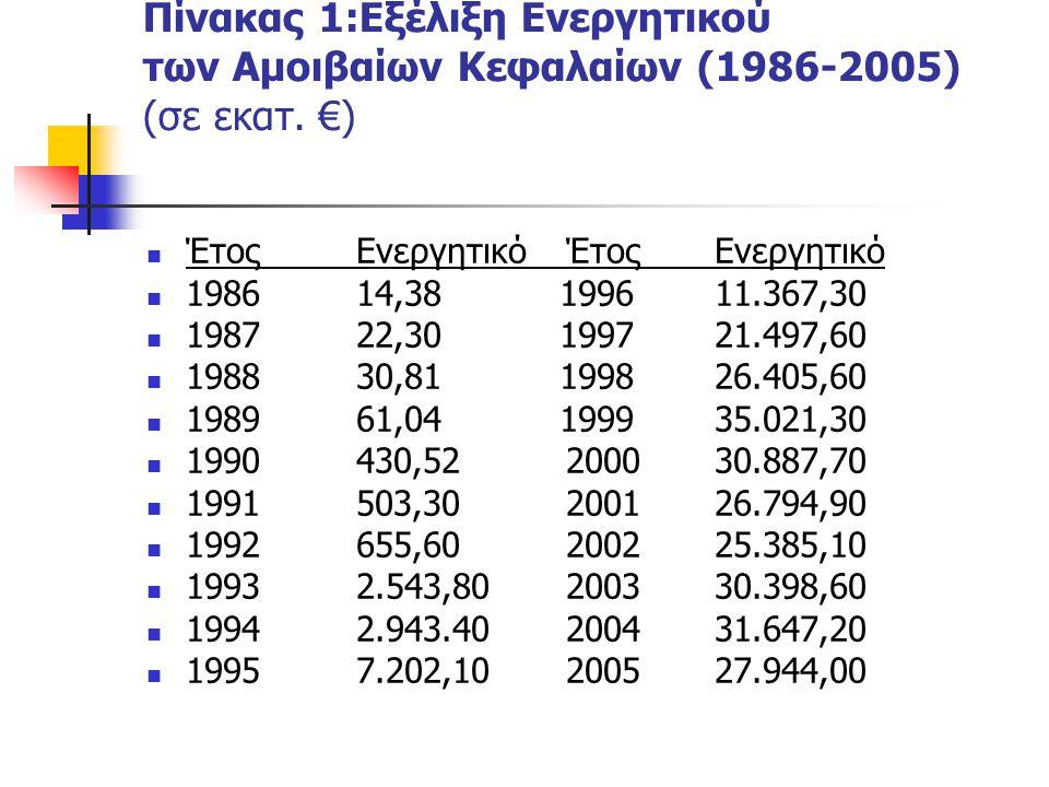 Πίνακας 1:Εξέλιξη Ενεργητικού των Αμοιβαίων Κεφαλαίων (1986-2005) (σε εκατ. €) ΈτοςΕνεργητικόΈτος Ενεργητικό 198614,38 1996 11.367,30 198722,30 1997 2