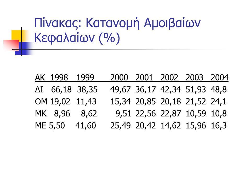 Πίνακας: Κατανομή Αμοιβαίων Κεφαλαίων (%) ΑΚ 1998 199920002001200220032004 ΔΙ 66,18 38,3549,6736,1742,3451,9348,8 ΟΜ 19,02 11,4315,3420,8520,1821,5224