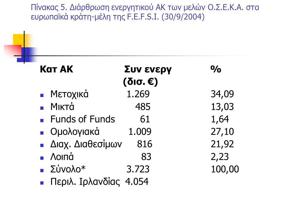 Πίνακας 5. Διάρθρωση ενεργητικού ΑΚ των μελών Ο.Σ.Ε.Κ.Α. στα ευρωπαϊκά κράτη-μέλη της F.E.F.S.I. (30/9/2004) Κατ ΑΚ Συν ενεργ % (δισ. €) Μετοχικά 1.26