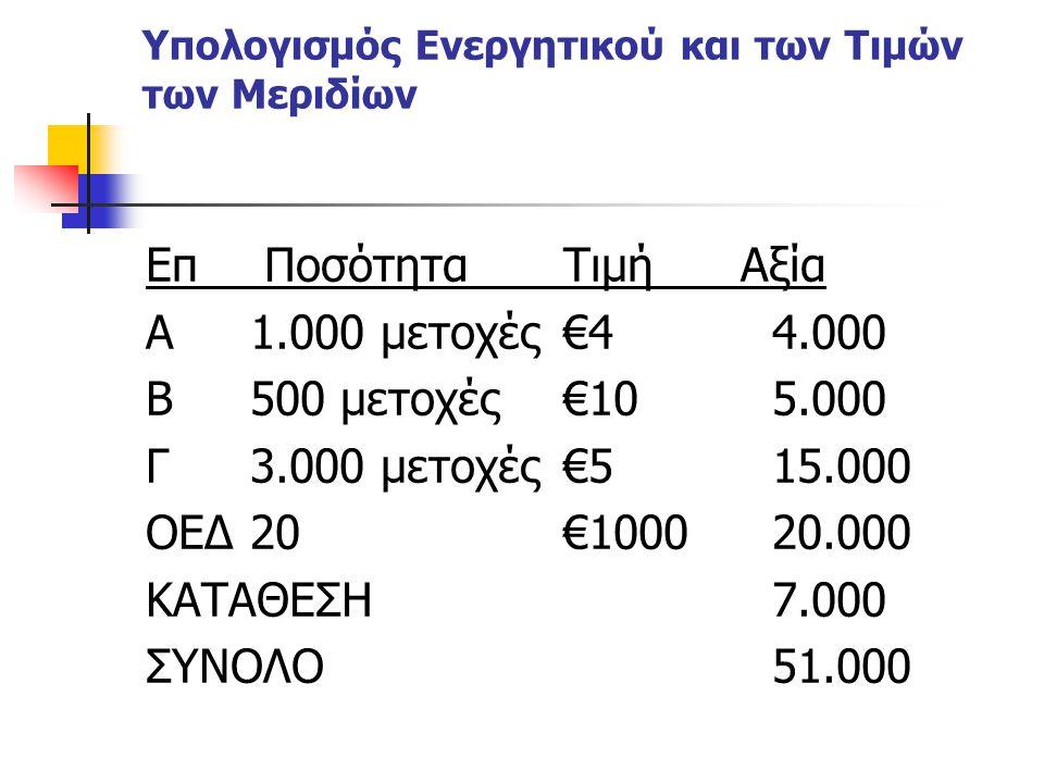 Υπολογισμός Ενεργητικού και των Τιμών των Μεριδίων Επ ΠοσότηταΤιμή Αξία Α1.000 μετοχές€44.000 Β500 μετοχές€105.000 Γ3.000 μετοχές€515.000 ΟΕΔ20 €10002