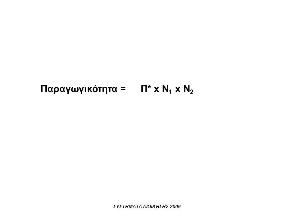 ΣΥΣΤΗΜΑΤΑ ΔΙΟΙΚΗΣΗΣ 2006 Παραγωγικότητα =Π* x Ν 1 x Ν 2