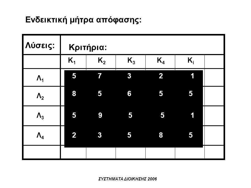 ΣΥΣΤΗΜΑΤΑ ΔΙΟΙΚΗΣΗΣ 2006 Κ1Κ1 Κ2Κ2 Κ3Κ3 Κ4Κ4 ΚiΚi Λ1Λ1 Λ2Λ2 Λ3Λ3 Λ4Λ4 Κριτήρια: Λύσεις: 57321 85655 59551 23585 Ενδεικτική μήτρα απόφασης:
