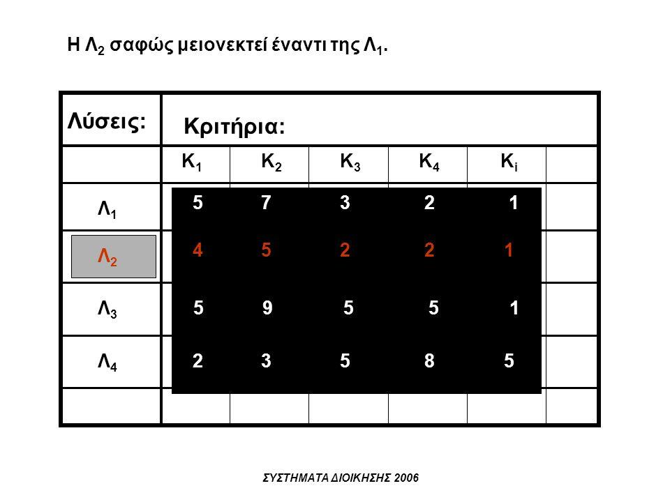 ΣΥΣΤΗΜΑΤΑ ΔΙΟΙΚΗΣΗΣ 2006 Κ1Κ1 Κ2Κ2 Κ3Κ3 Κ4Κ4 ΚiΚi Λ1Λ1 Λ2Λ2 Λ3Λ3 Λ4Λ4 Κριτήρια: Λύσεις: 57321 45221 59551 23585 Η Λ 2 σαφώς μειονεκτεί έναντι της Λ 1.