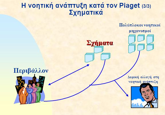 Η νοητική ανάπτυξη κατά τον Piaget (3/3) Σχηματικά Σχήματα Περιβάλλον Δομική αλλαγή στη νοητική ανάπτυξη Πολύπλοκοι νοητικοί μηχανισμοί
