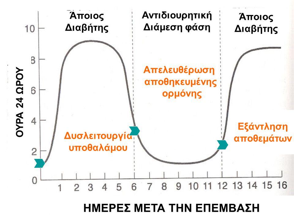 Άποιος Διαβήτης Αντιδιουρητική Διάμεση φάση Άποιος Διαβήτης ΟΥΡΑ 24 ΩΡΟΥ ΗΜΕΡΕΣ ΜΕΤΑ ΤΗΝ ΕΠΕΜΒΑΣΗ Εξάντληση αποθεμάτων Απελευθέρωση αποθηκευμένης ορμό